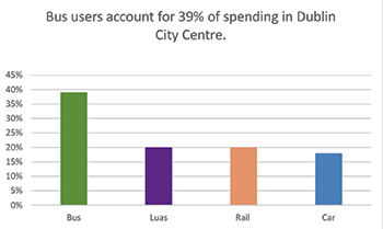 Graph displaying 38% of spending in Dublin is by bus users
